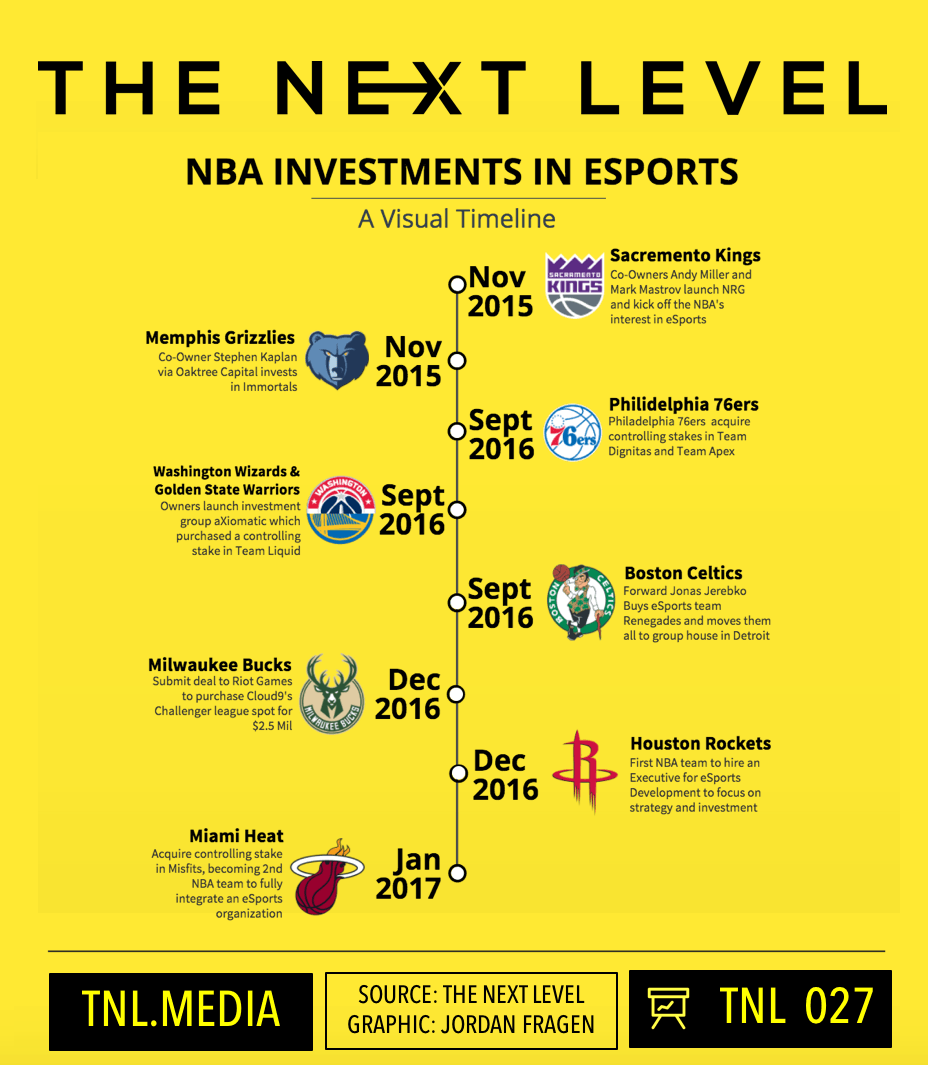 A brief overview of eSports investments by NBA