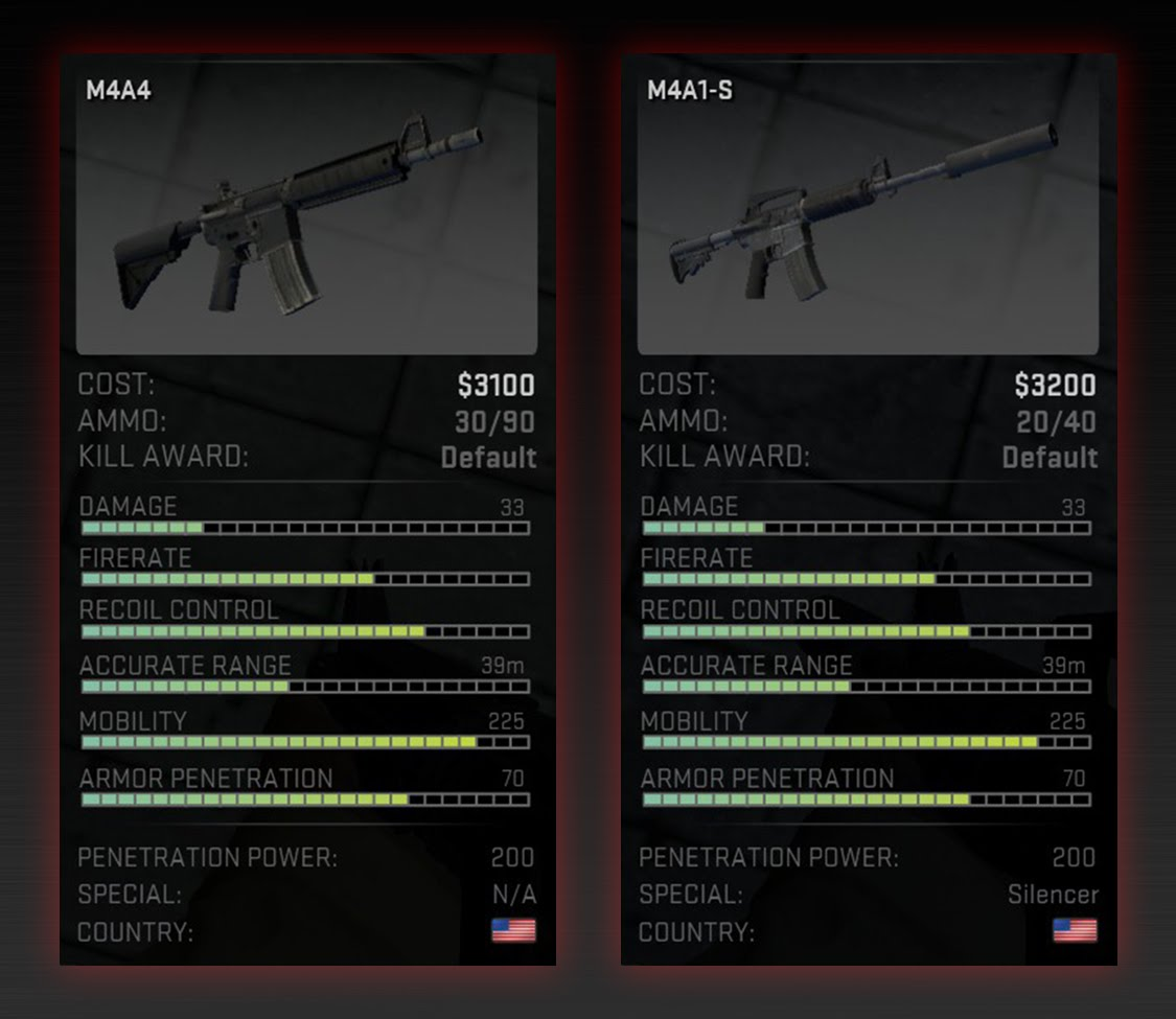 M4A4 vs M4A1-S in 2016, what the pros use