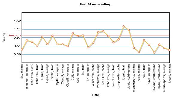 zews rating