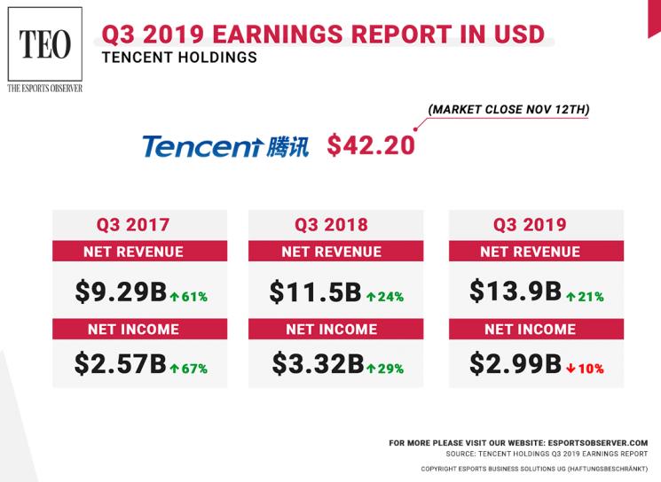 Tencent 2019 PUBG Mobile