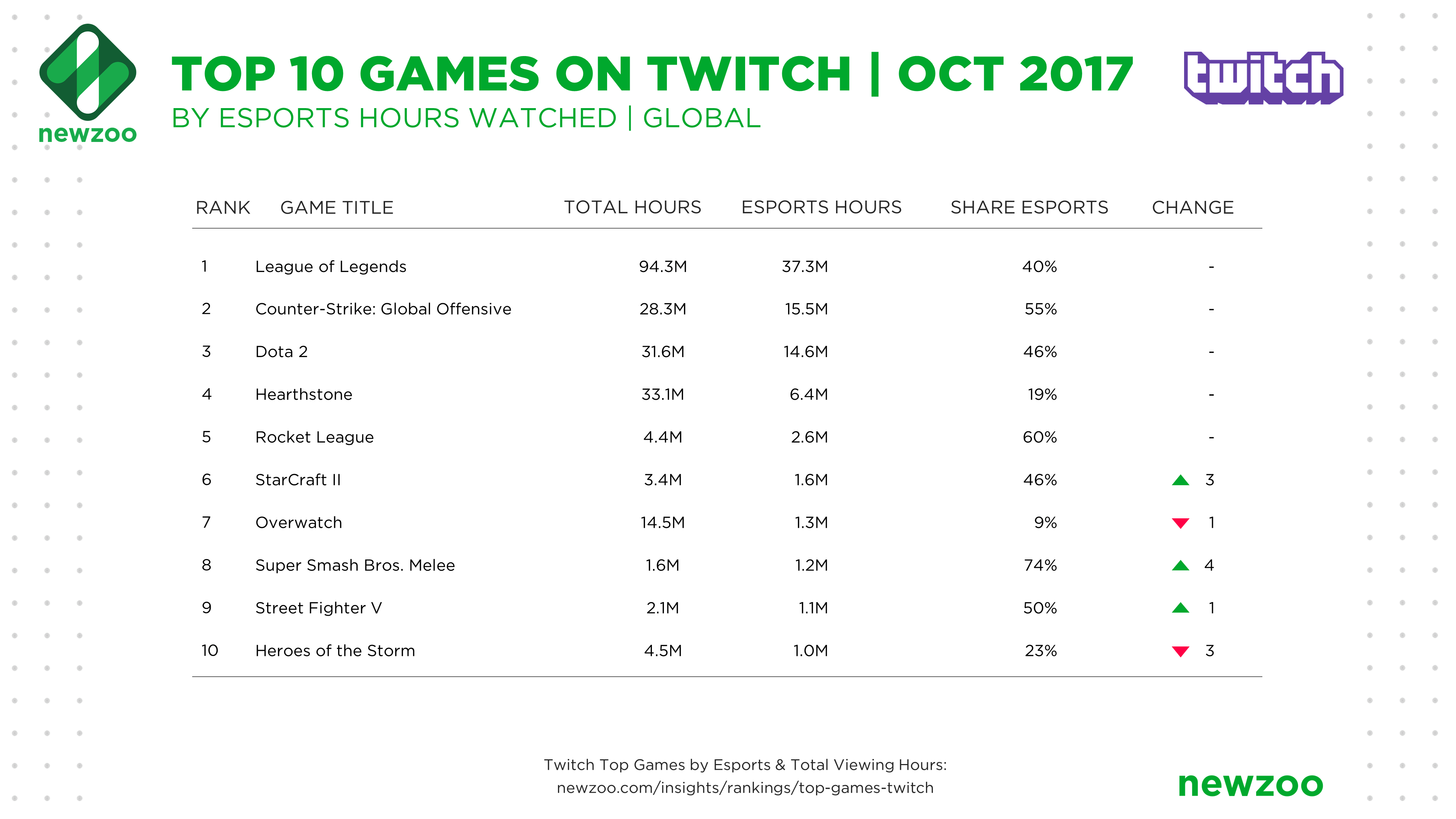 Top games by twitch viewers